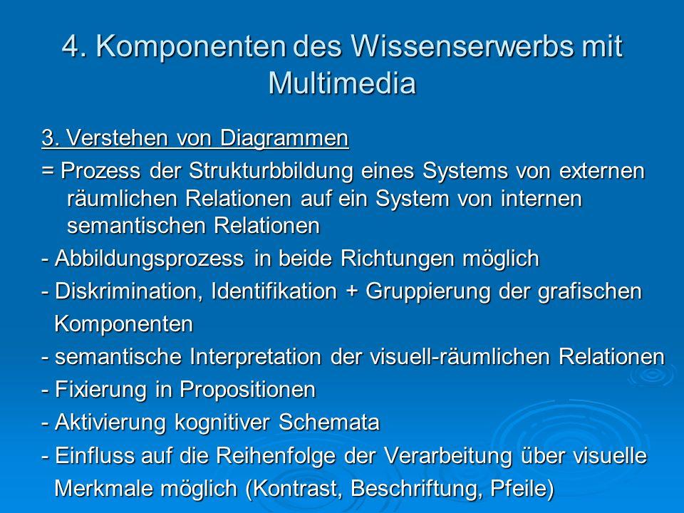 4. Komponenten des Wissenserwerbs mit Multimedia 3. Verstehen von Diagrammen = Prozess der Strukturbbildung eines Systems von externen räumlichen Rela