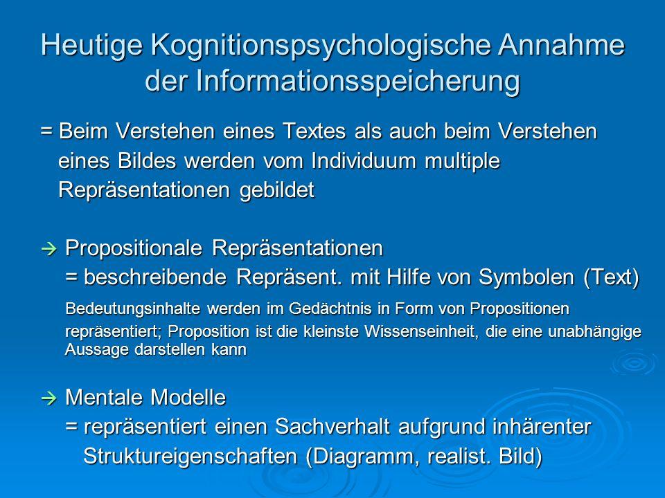 Heutige Kognitionspsychologische Annahme der Informationsspeicherung = Beim Verstehen eines Textes als auch beim Verstehen eines Bildes werden vom Ind
