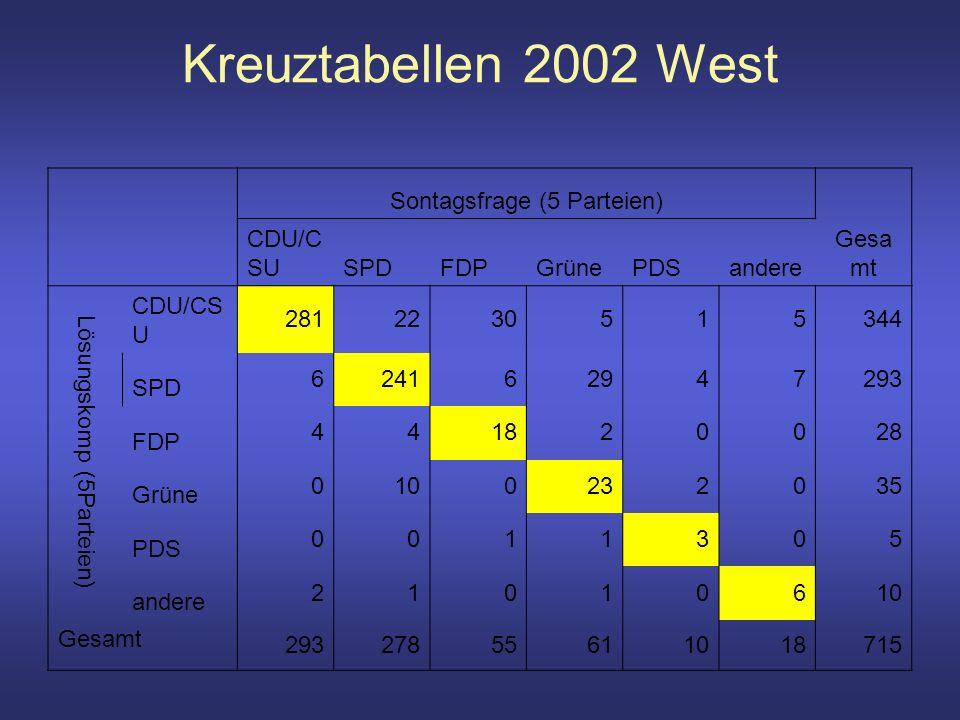 Kreuztabellen 2002 West Sontagsfrage (5 Parteien) Gesa mt CDU/C SUSPDFDPGrünePDSandere Lösungskomp (5Parteien) CDU/CS U 2812230515344 SPD 624162947293 FDP 441820028 Grüne 0100232035 PDS 0011305 andere 21010610 Gesamt 29327855611018715