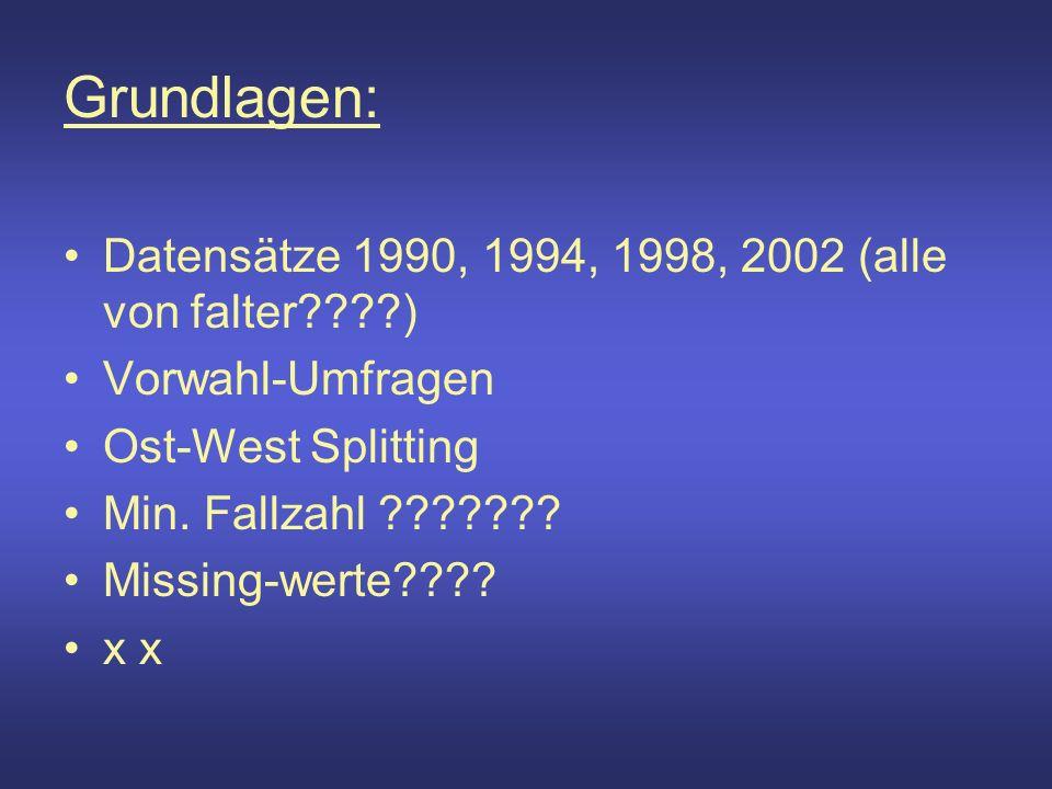 Grundlagen: Datensätze 1990, 1994, 1998, 2002 (alle von falter????) Vorwahl-Umfragen Ost-West Splitting Min.