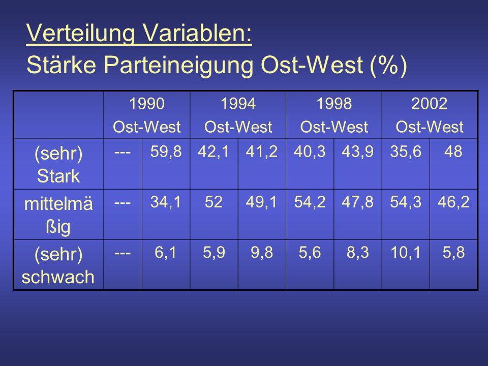 Verteilung Variablen: Stärke Parteineigung Ost-West (%) 1990 Ost-West 1994 Ost-West 1998 Ost-West 2002 Ost-West (sehr) Stark ---59,842,141,240,343,935,648 mittelmä ßig ---34,15249,154,247,854,346,2 (sehr) schwach ---6,15,99,85,68,310,15,8