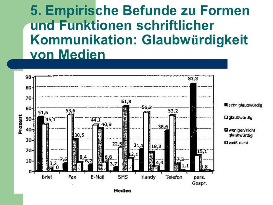 5. Empirische Befunde zu Formen und Funktionen schriftlicher Kommunikation: Glaubw ü rdigkeit von Medien