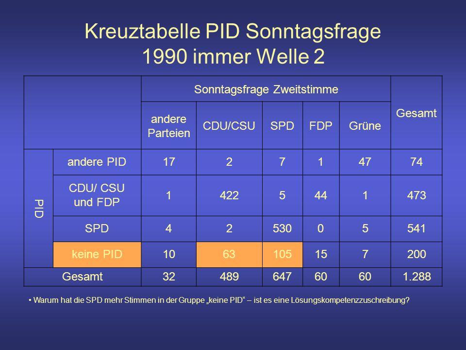 Kreuztabelle PID Sonntagsfrage 1990 immer Welle 2 Sonntagsfrage Zweitstimme Gesamt andere Parteien CDU/CSUSPDFDPGrüne PID andere PID172714774 CDU/ CSU und FDP 14225441473 SPD4253005541 keine PID1063105157200 Gesamt3248964760 1.288 Warum hat die SPD mehr Stimmen in der Gruppe keine PID – ist es eine Lösungskompetenzzuschreibung
