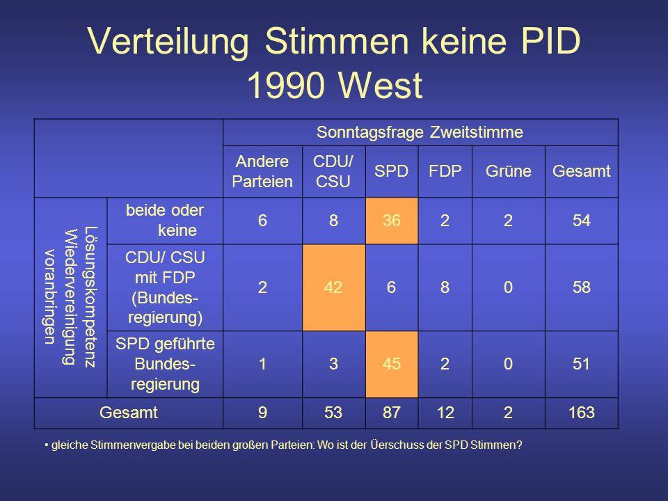 Verteilung Stimmen keine PID 1990 West Sonntagsfrage Zweitstimme Andere Parteien CDU/ CSU SPDFDPGrüneGesamt Lösungskompetenz Wiedervereinigung voranbringen beide oder keine 68362254 CDU/ CSU mit FDP (Bundes- regierung) 24268058 SPD geführte Bundes- regierung 13452051 Gesamt95387122163 gleiche Stimmenvergabe bei beiden großen Parteien: Wo ist der Üerschuss der SPD Stimmen
