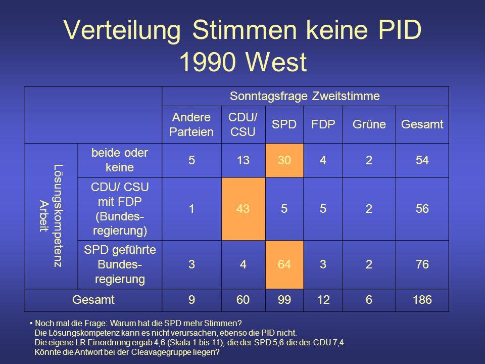 Verteilung Stimmen keine PID 1990 West Sonntagsfrage Zweitstimme Andere Parteien CDU/ CSU SPDFDPGrüneGesamt Lösungskompetenz Arbeit beide oder keine 513304254 CDU/ CSU mit FDP (Bundes- regierung) 14355256 SPD geführte Bundes- regierung 34643276 Gesamt96099126186 Noch mal die Frage: Warum hat die SPD mehr Stimmen.