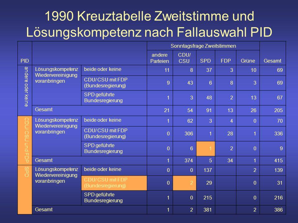 1990 Kreuztabelle Zweitstimme und Lösungskompetenz nach Fallauswahl PID PID Sonntagsfrage Zweitstimmen Gesamt andere Parteien CDU/ CSUSPDFDPGrüne andere oder keine Lösungskompetenz Wiedervereinigung voranbringen beide oder keine 1183731069 CDU/ CSU mit FDP (Bundesregierung) 94368369 SPD geführte Bundesregierung 134821367 Gesamt 2154911326205 CDU/ CSU und FDP Lösungskompetenz Wiedervereinigung voranbringen beide oder keine 16234070 CDU/ CSU mit FDP (Bundesregierung) 03061281336 SPD geführte Bundesregierung 061209 Gesamt 13745341415 SPD Lösungskompetenz Wiedervereinigung voranbringen beide oder keine 00137 2139 CDU/ CSU mit FDP (Bundesregierung) 0229 031 SPD geführte Bundesregierung 10215 0216 Gesamt 12381 2386