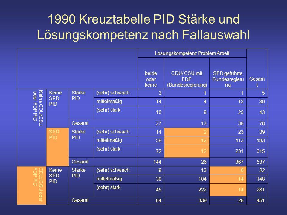 1990 Kreuztabelle PID Stärke und Lösungskompetenz nach Fallauswahl Lösungskompetenz Problem Arbeit Gesam t beide oder keine CDU/ CSU mit FDP (Bundesregierung) SPD geführte Bundesregieru ng Keine CDU/CSU oder FDP PID Keine SPD PID Stärke PID (sehr) schwach 3115 mittelmäßig 1441230 (sehr) stark 1082543 Gesamt 27133878 SPD PID Stärke PID (sehr) schwach 1422339 mittelmäßig 5812113183 (sehr) stark 7212231315 Gesamt 14426367537 CDU/ CSU oderFDP PID Keine SPD PID Stärke PID (sehr) schwach 913022 mittelmäßig 3010414148 (sehr) stark 4522214281 Gesamt 8433928451