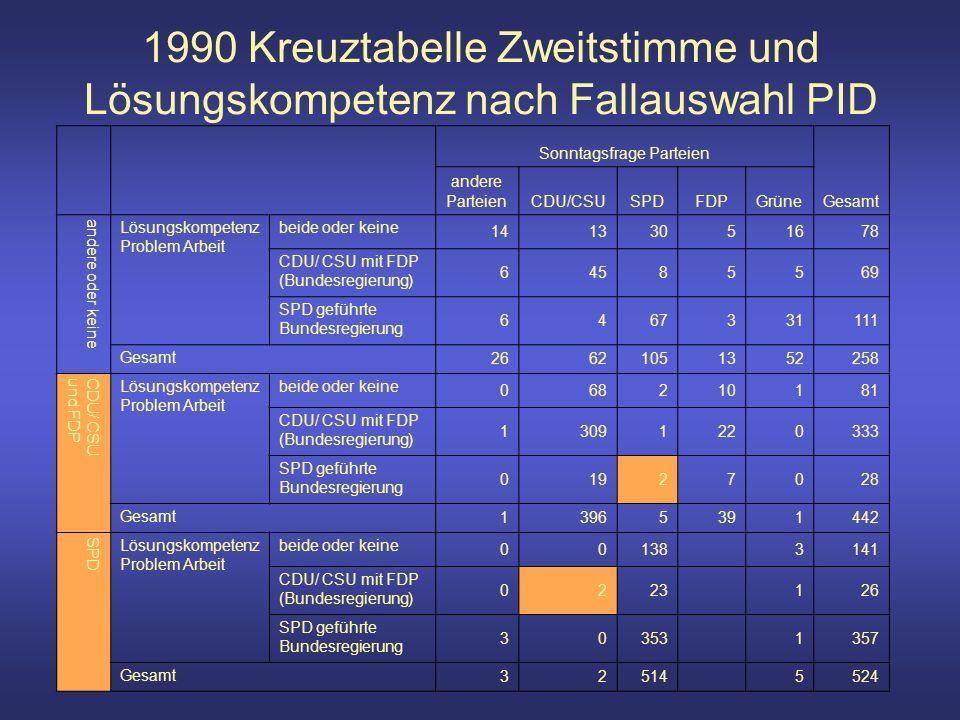 1990 Kreuztabelle Zweitstimme und Lösungskompetenz nach Fallauswahl PID Sonntagsfrage Parteien Gesamt andere ParteienCDU/CSUSPDFDPGrüne andere oder keine Lösungskompetenz Problem Arbeit beide oder keine 14133051678 CDU/ CSU mit FDP (Bundesregierung) 64585569 SPD geführte Bundesregierung 6467331111 Gesamt 26621051352258 CDU/ CSUund FDP Lösungskompetenz Problem Arbeit beide oder keine 068210181 CDU/ CSU mit FDP (Bundesregierung) 13091220333 SPD geführte Bundesregierung 01927028 Gesamt 13965391442 SPD Lösungskompetenz Problem Arbeit beide oder keine 00138 3141 CDU/ CSU mit FDP (Bundesregierung) 0223 126 SPD geführte Bundesregierung 30353 1357 Gesamt 32514 5524