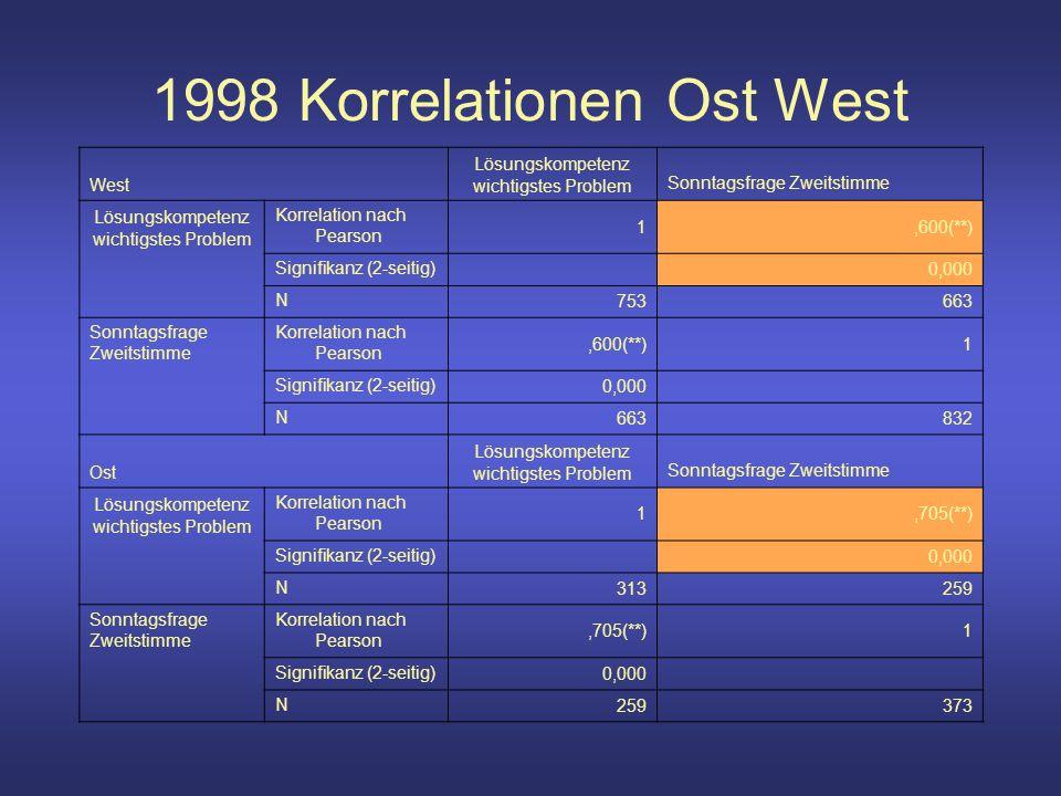 1998 Korrelationen Ost West West Lösungskompetenz wichtigstes ProblemSonntagsfrage Zweitstimme Lösungskompetenz wichtigstes Problem Korrelation nach Pearson 1,600(**) Signifikanz (2-seitig) 0,000 N 753663 Sonntagsfrage Zweitstimme Korrelation nach Pearson,600(**)1 Signifikanz (2-seitig) 0,000 N 663832 Ost Lösungskompetenz wichtigstes ProblemSonntagsfrage Zweitstimme Lösungskompetenz wichtigstes Problem Korrelation nach Pearson 1,705(**) Signifikanz (2-seitig) 0,000 N 313259 Sonntagsfrage Zweitstimme Korrelation nach Pearson,705(**)1 Signifikanz (2-seitig) 0,000 N 259373
