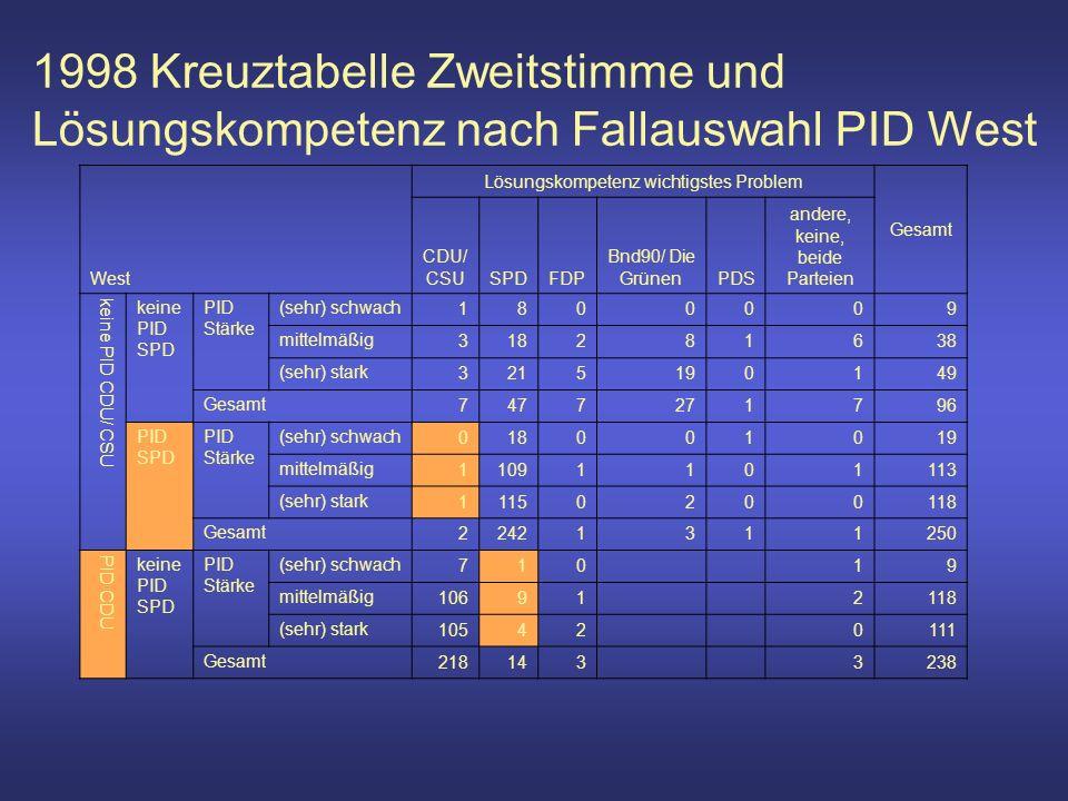 1998 Kreuztabelle Zweitstimme und Lösungskompetenz nach Fallauswahl PID West West Lösungskompetenz wichtigstes Problem Gesamt CDU/ CSUSPDFDP Bnd90/ Die GrünenPDS andere, keine, beide Parteien keine PID CDU/ CSU keine PID SPD PID Stärke (sehr) schwach 1800009 mittelmäßig 318281638 (sehr) stark 3215190149 Gesamt 7477271796 PID SPD PID Stärke (sehr) schwach 018001019 mittelmäßig 11091101113 (sehr) stark 11150200118 Gesamt 22421311250 PID CDU keine PID SPD PID Stärke (sehr) schwach 710 19 mittelmäßig 10691 2118 (sehr) stark 10542 0111 Gesamt 218143 3238