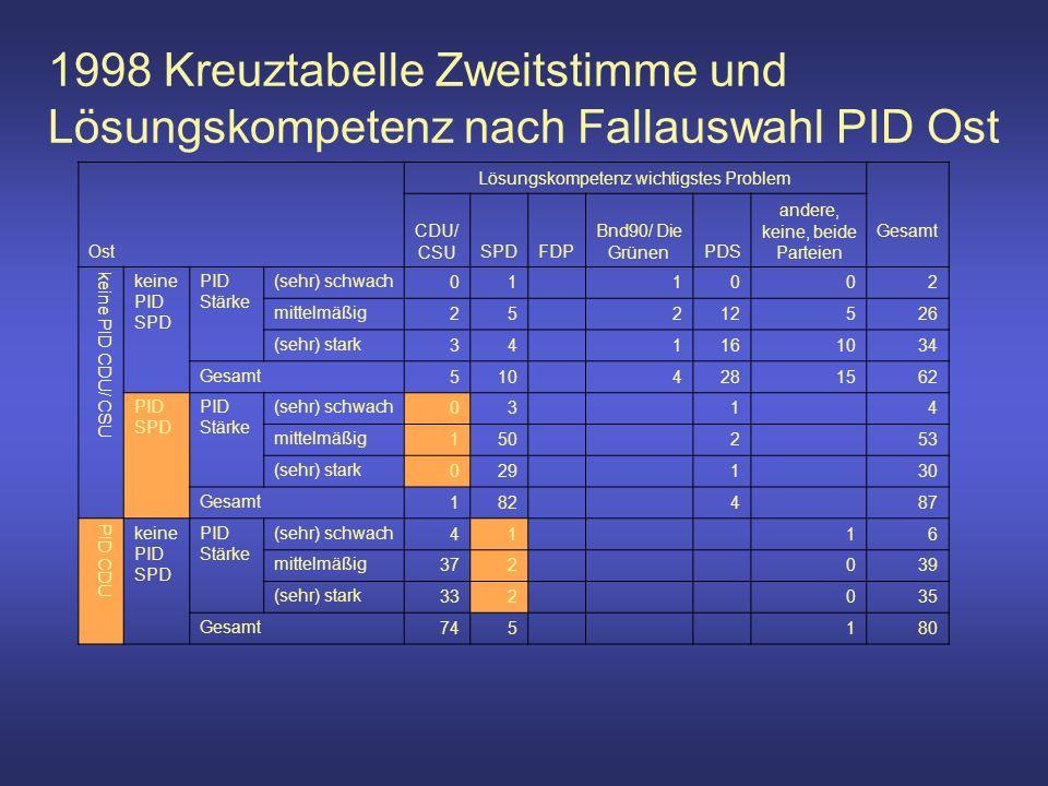 1998 Kreuztabelle Zweitstimme und Lösungskompetenz nach Fallauswahl PID Ost Ost Lösungskompetenz wichtigstes Problem Gesamt CDU/ CSUSPDFDP Bnd90/ Die GrünenPDS andere, keine, beide Parteien keine PID CDU/ CSU keine PID SPD PID Stärke (sehr) schwach 01 1002 mittelmäßig 25 212526 (sehr) stark 34 1161034 Gesamt 510 4281562 PID SPD PID Stärke (sehr) schwach 03 1 4 mittelmäßig 150 2 53 (sehr) stark 029 1 30 Gesamt 182 4 87 PID CDU keine PID SPD PID Stärke (sehr) schwach 41 16 mittelmäßig 372 039 (sehr) stark 332 035 Gesamt 745 180