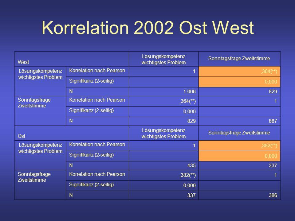 Korrelation 2002 Ost West West Lösungskompetenz wichtigstes Problem Sonntagsfrage Zweitstimme Lösungskompetenz wichtigstes Problem Korrelation nach Pearson 1,364(**) Signifikanz (2-seitig) 0,000 N 1.006829 Sonntagsfrage Zweitstimme Korrelation nach Pearson,364(**)1 Signifikanz (2-seitig) 0,000 N 829887 Ost Lösungskompetenz wichtigstes Problem Sonntagsfrage Zweitstimme Lösungskompetenz wichtigstes Problem Korrelation nach Pearson 1,382(**) Signifikanz (2-seitig) 0,000 N 435337 Sonntagsfrage Zweitstimme Korrelation nach Pearson,382(**)1 Signifikanz (2-seitig) 0,000 N 337386