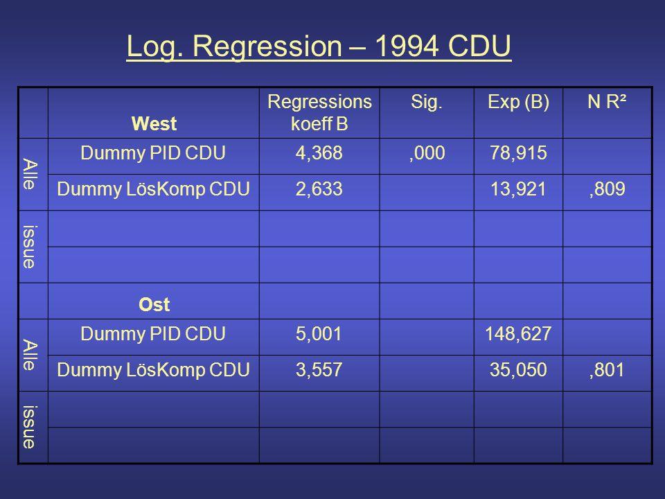 Log. Regression – 1994 CDU West Regressions koeff B Sig.Exp (B)N R² Alle Dummy PID CDU4,368,00078,915 Dummy LösKomp CDU2,63313,921,809 issue Ost Alle