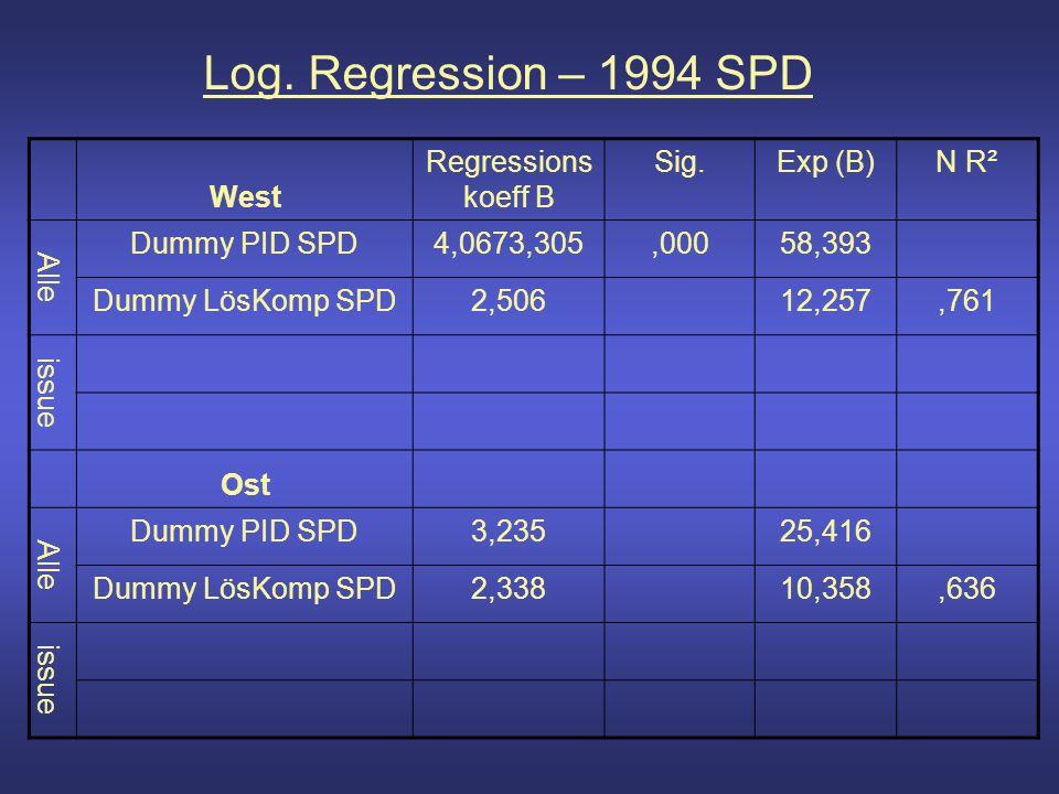 Log. Regression – 1994 SPD West Regressions koeff B Sig.Exp (B)N R² Alle Dummy PID SPD4,0673,305,00058,393 Dummy LösKomp SPD2,50612,257,761 issue Ost