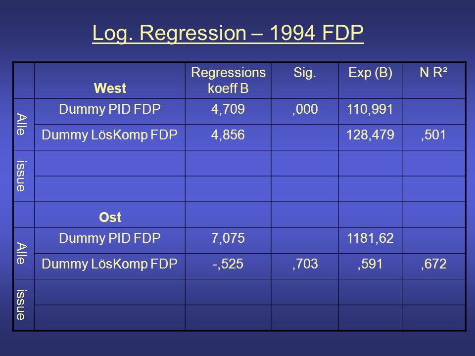 Log. Regression – 1994 FDP West Regressions koeff B Sig.Exp (B)N R² Alle Dummy PID FDP4,709,000110,991 Dummy LösKomp FDP4,856128,479,501 issue Ost All