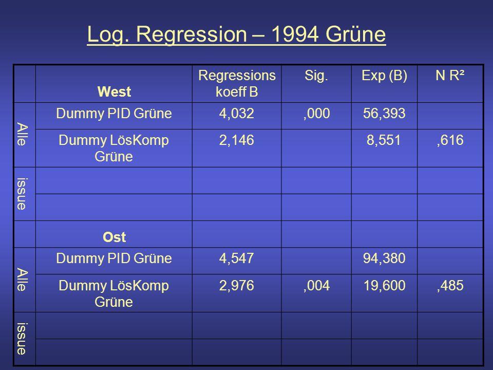 Log. Regression – 1994 Grüne West Regressions koeff B Sig.Exp (B)N R² Alle Dummy PID Grüne4,032,00056,393 Dummy LösKomp Grüne 2,1468,551,616 issue Ost
