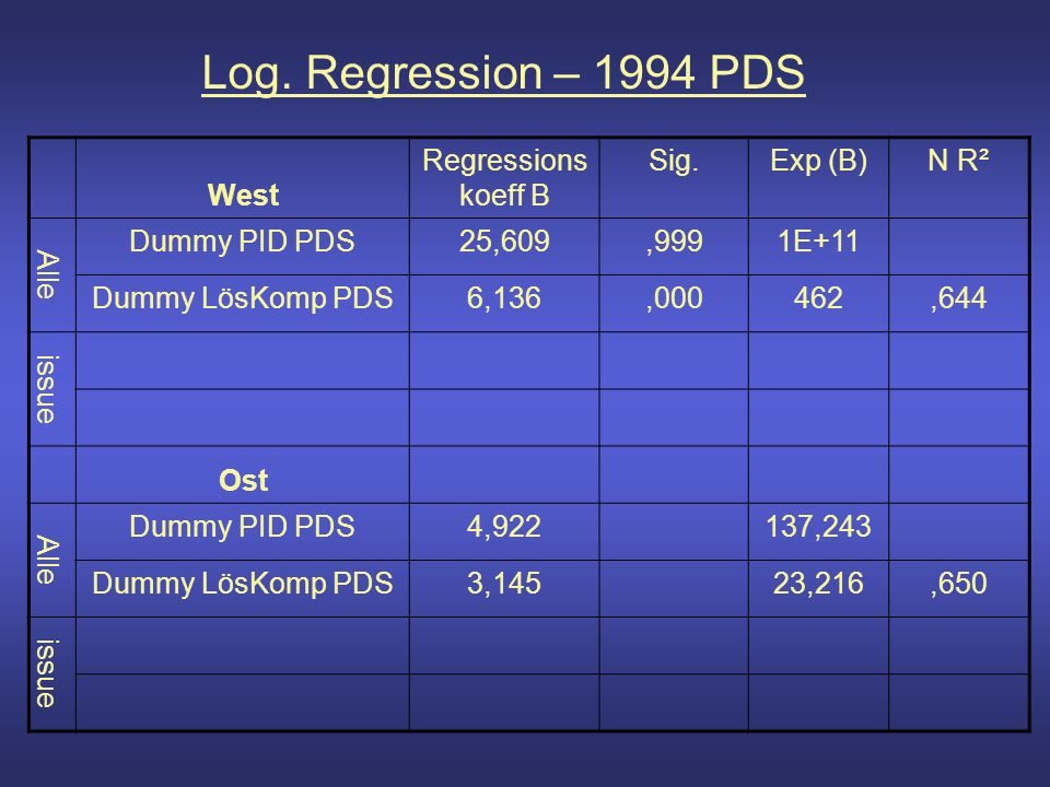Log. Regression – 1994 PDS West Regressions koeff B Sig.Exp (B)N R² Alle Dummy PID PDS25,609,9991E+11 Dummy LösKomp PDS6,136,000462,644 issue Ost Alle