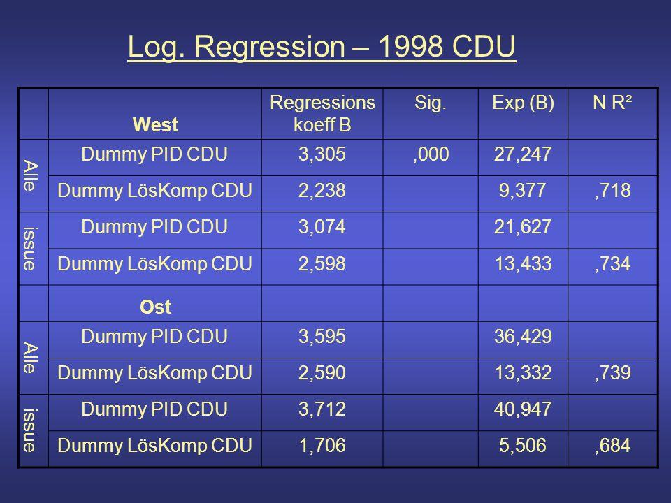 Log. Regression – 1998 CDU West Regressions koeff B Sig.Exp (B)N R² Alle Dummy PID CDU3,305,00027,247 Dummy LösKomp CDU2,2389,377,718 issue Dummy PID