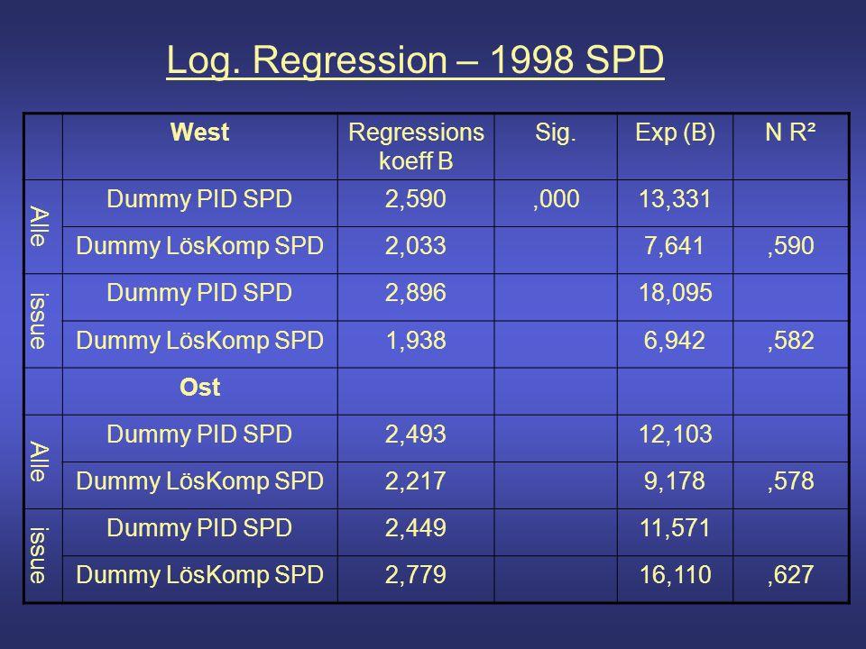 Log. Regression – 1998 SPD WestRegressions koeff B Sig.Exp (B)N R² Alle Dummy PID SPD2,590,00013,331 Dummy LösKomp SPD2,0337,641,590 issue Dummy PID S