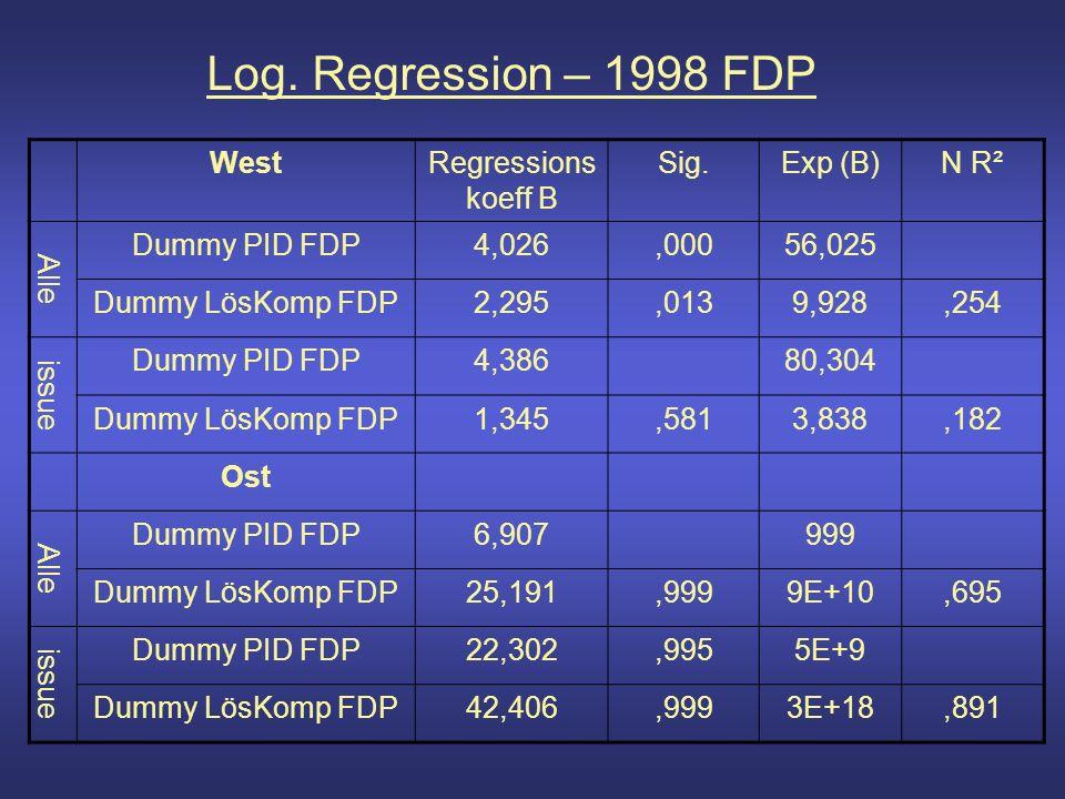 Log. Regression – 1998 FDP WestRegressions koeff B Sig.Exp (B)N R² Alle Dummy PID FDP4,026,00056,025 Dummy LösKomp FDP2,295,0139,928,254 issue Dummy P