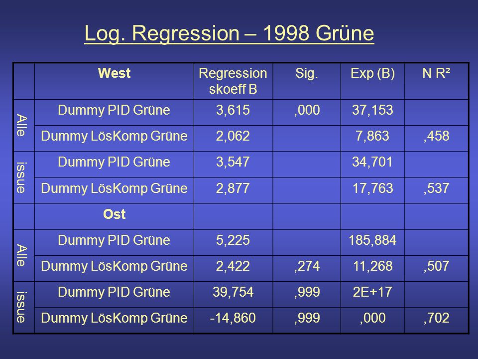 Log. Regression – 1998 Grüne WestRegression skoeff B Sig.Exp (B)N R² Alle Dummy PID Grüne3,615,00037,153 Dummy LösKomp Grüne2,0627,863,458 issue Dummy