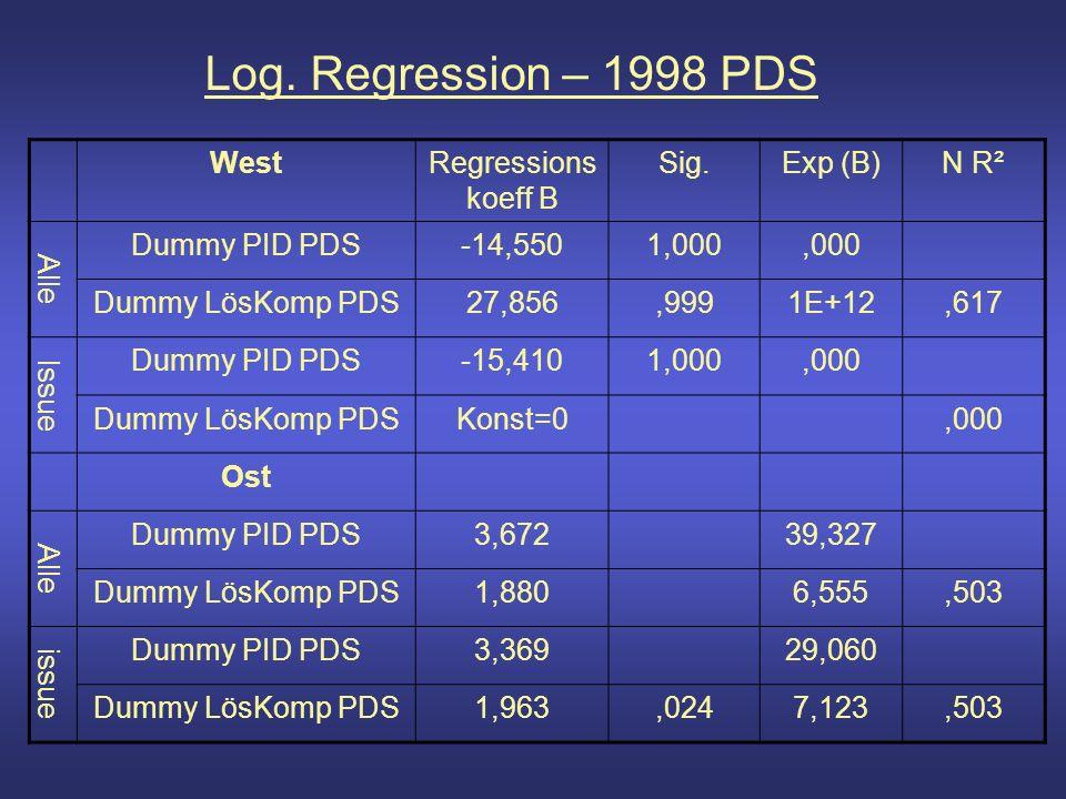 Log. Regression – 1998 PDS WestRegressions koeff B Sig.Exp (B)N R² Alle Dummy PID PDS-14,5501,000,000 Dummy LösKomp PDS27,856,9991E+12,617 Issue Dummy