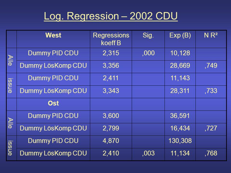 Log. Regression – 2002 CDU WestRegressions koeff B Sig.Exp (B)N R² Alle Dummy PID CDU2,315,00010,128 Dummy LösKomp CDU3,35628,669,749 issue Dummy PID