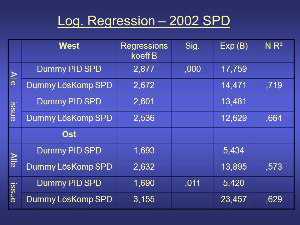 Log. Regression – 2002 SPD WestRegressions koeff B Sig.Exp (B)N R² Alle Dummy PID SPD2,877,00017,759 Dummy LösKomp SPD2,67214,471,719 issue Dummy PID
