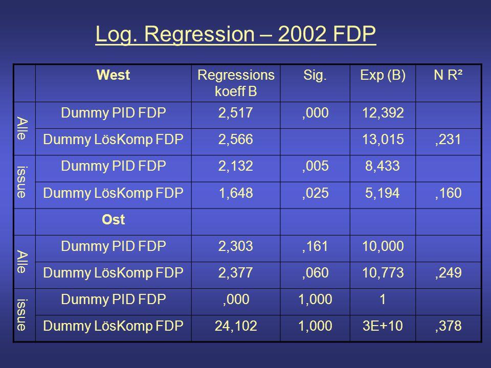 Log. Regression – 2002 FDP WestRegressions koeff B Sig.Exp (B)N R² Alle Dummy PID FDP2,517,00012,392 Dummy LösKomp FDP2,56613,015,231 issue Dummy PID