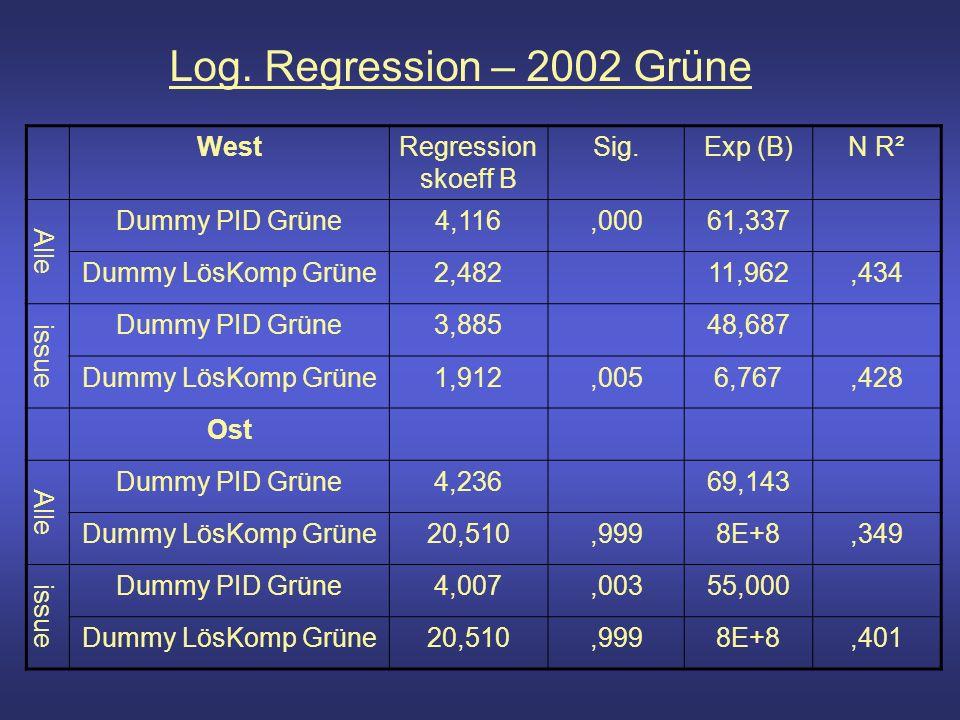 Log. Regression – 2002 Grüne WestRegression skoeff B Sig.Exp (B)N R² Alle Dummy PID Grüne4,116,00061,337 Dummy LösKomp Grüne2,48211,962,434 issue Dumm