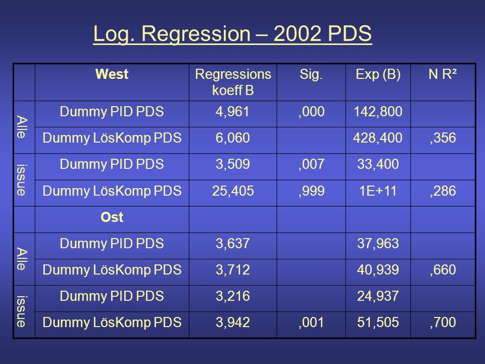 Log. Regression – 2002 PDS WestRegressions koeff B Sig.Exp (B)N R² Alle Dummy PID PDS4,961,000142,800 Dummy LösKomp PDS6,060428,400,356 issue Dummy PI