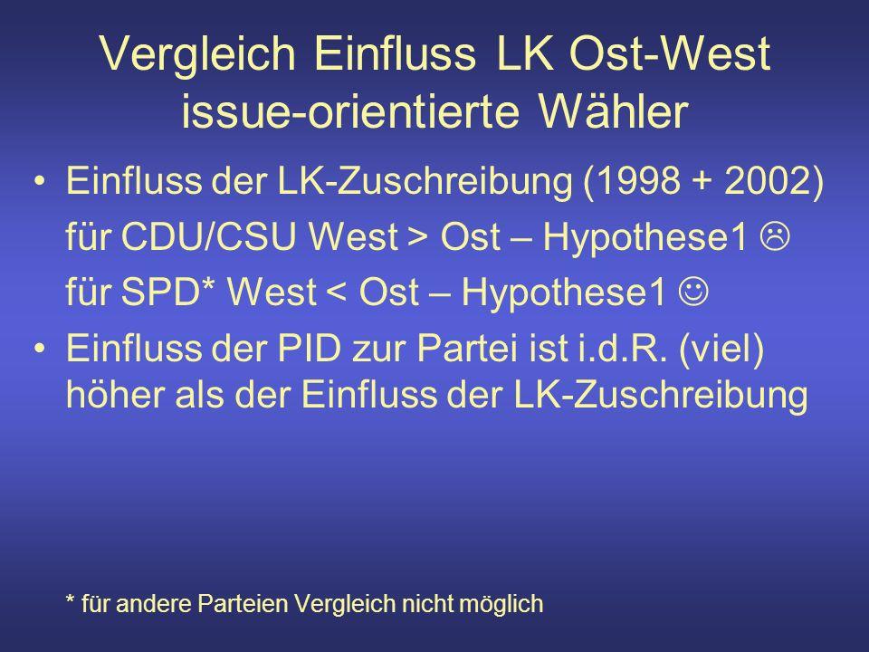 Vergleich Einfluss LK Ost-West issue-orientierte Wähler Einfluss der LK-Zuschreibung (1998 + 2002) für CDU/CSU West > Ost – Hypothese1 für SPD* West < Ost – Hypothese1 Einfluss der PID zur Partei ist i.d.R.
