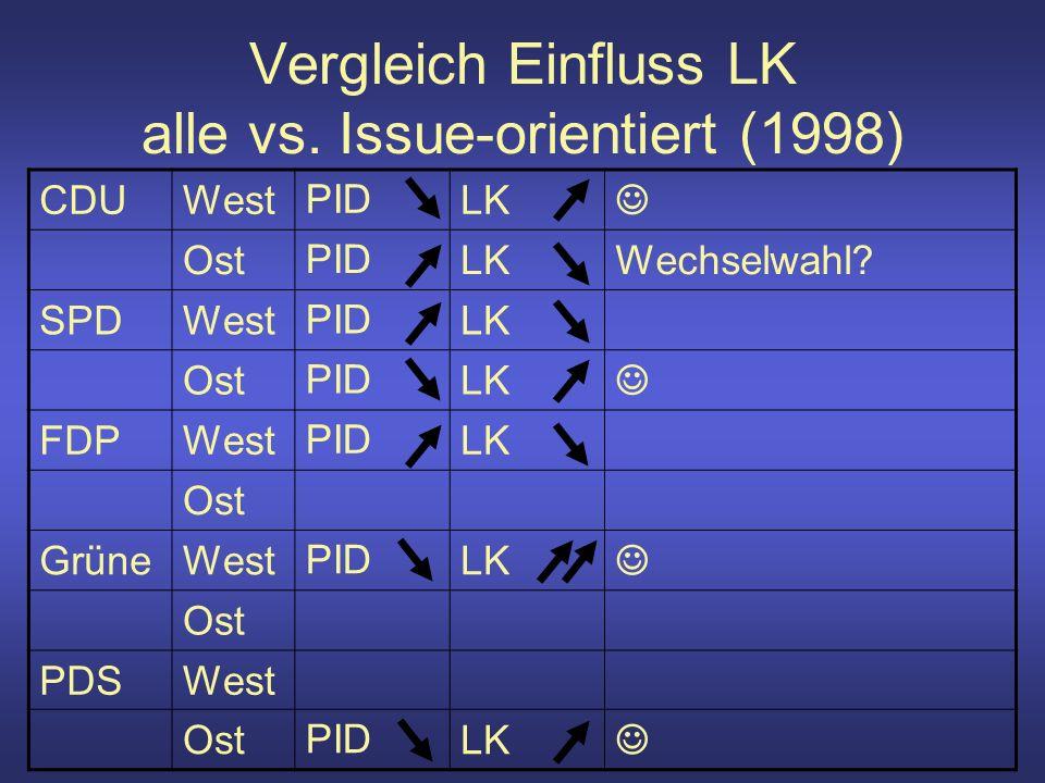 Vergleich Einfluss LK alle vs. Issue-orientiert (1998) CDUWestPIDLK OstPIDLKWechselwahl.