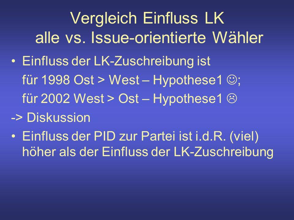 Vergleich Einfluss LK alle vs.