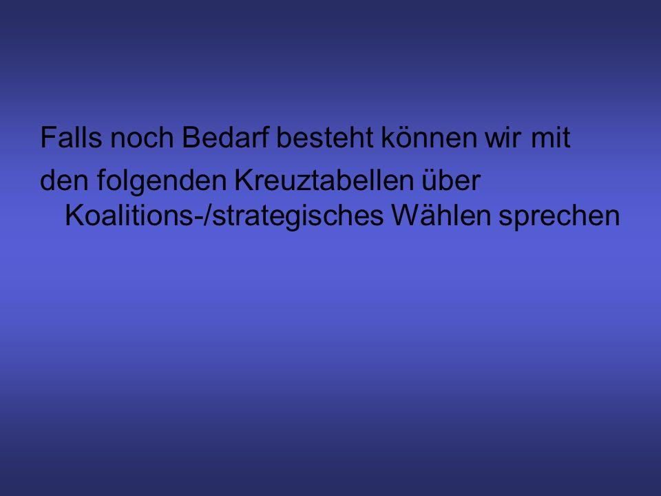 Falls noch Bedarf besteht können wir mit den folgenden Kreuztabellen über Koalitions-/strategisches Wählen sprechen