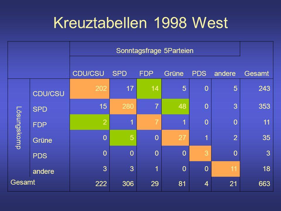 Kreuztabellen 1998 West Sonntagsfrage 5Parteien Gesamt CDU/CSUSPDFDPGrünePDSandere Lösungskomp CDU/CSU 2021714505243 SPD 1528074803353 FDP 21710011 Grüne 050271235 PDS 0000303 andere 331001118 Gesamt 2223062981421663