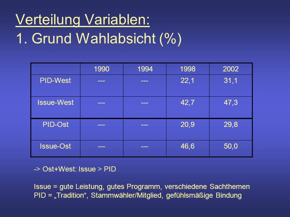 Verteilung Variablen: 1.