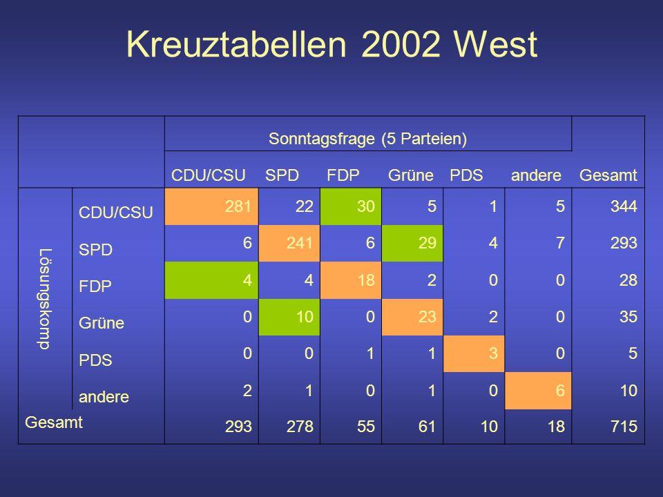 Kreuztabellen 2002 West Sonntagsfrage (5 Parteien) Gesamt CDU/CSUSPDFDPGrünePDSandere Lösungskomp CDU/CSU 2812230515344 SPD 624162947293 FDP 441820028 Grüne 0100232035 PDS 0011305 andere 21010610 Gesamt 29327855611018715