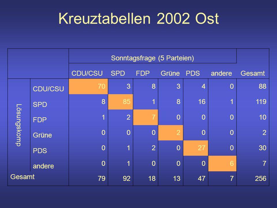 Kreuztabellen 2002 Ost Sonntagsfrage (5 Parteien) Gesamt CDU/CSUSPDFDPGrünePDSandere Lösungskomp CDU/CSU 703834088 SPD 88518161119 FDP 12700010 Grüne 0002002 PDS 012027030 andere 0100067 Gesamt 79921813477256