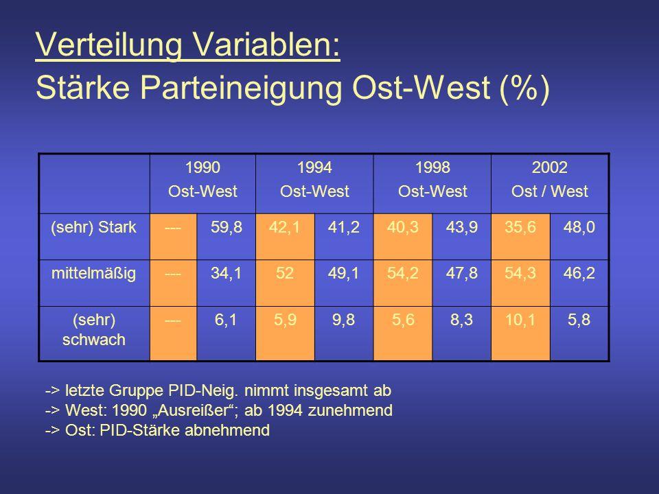 Verteilung Variablen: Stärke Parteineigung Ost-West (%) 1990 Ost-West 1994 Ost-West 1998 Ost-West 2002 Ost / West (sehr) Stark---59,842,141,240,343,935,648,0 mittelmäßig---34,15249,154,247,854,346,2 (sehr) schwach ---6,15,99,85,68,310,15,8 -> letzte Gruppe PID-Neig.