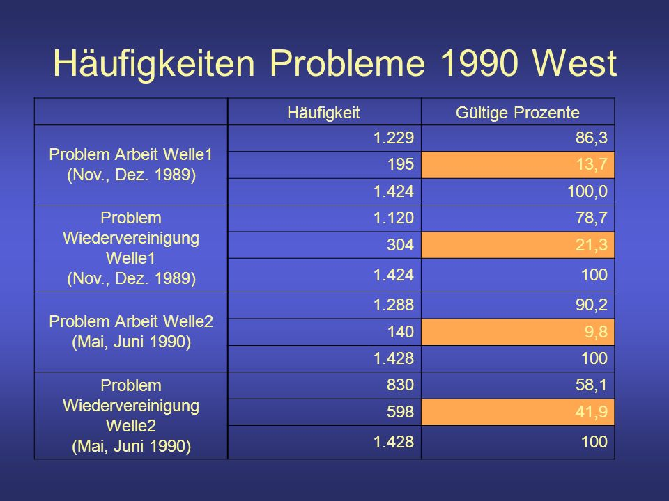 2002 Stärke wichtigstes Prob West West Lösungskompetenz wichtigstes Problem Gesamt andere, keine, alle Parteien CDU/ CSUSPDFDP Bnd90/ Die GrünenPDS keine PID CDU/ CSU keine PID SPD PID Stärke (sehr) schwach 3011016 mittelmäßig 1968611050 (sehr) stark 86106 040 Gesamt 3012191321196 PID SPD PID Stärke (sehr) schwach 94800021 mittelmäßig 3015104161157 (sehr) stark 2110130160168 Gesamt 60292422121346 PID CDU keine PID SPD PID Stärke (sehr) schwach 21400 016 mittelmäßig 1211532 1133 (sehr) stark 814600 0154 Gesamt 2227532 1303
