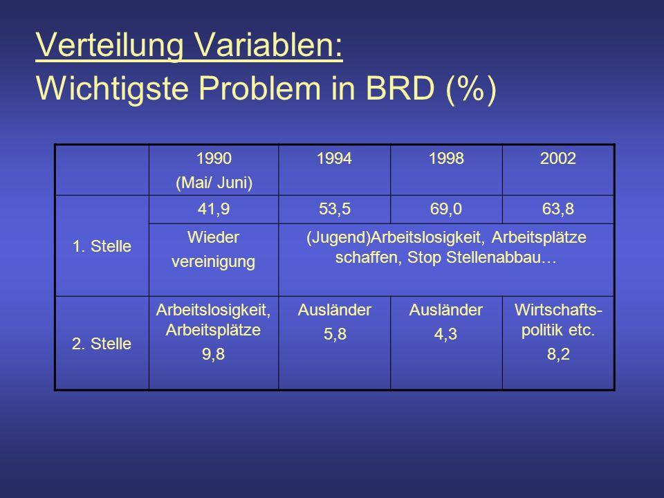 2002 Stärke Arbeitslos Ost Ost Lösungskompetenz wichtigstes Problem Gesamt Andere, keine, alle Parteien CDU/ CSUSPDFDP Bnd90/ Die GrünenPDS keine PID CDU/ CSU keine PID SPD PID Stärke (sehr) schwach 1010114 mittelmäßig 1521251540 (sehr) stark 938301740 Gesamt 25521822384 PID SPD PID Stärke (sehr) schwach 209 112 mittelmäßig 18141 060 (sehr) stark 5123 029 Gesamt 25273 1101 PID CDU keine PID SPD PID Stärke (sehr) schwach 381 012 mittelmäßig 5322 140 (sehr) stark 8211 030 Gesamt 16614 182 Phänomen 1990: wenn es sich wiederholt, dann ebenso ohne Auswirkungen auf Wahlentscheidung
