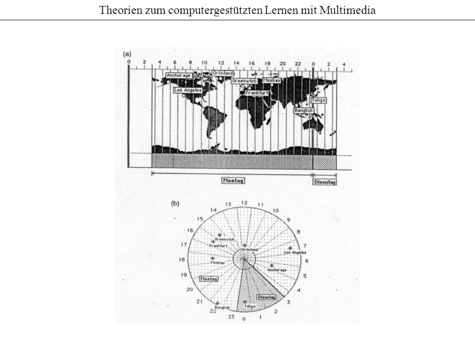 Hypothesen Die Strukturkartografierungshypothese besagt, dass die Struktur der Grafik in das mentale Modell übernommen wird.
