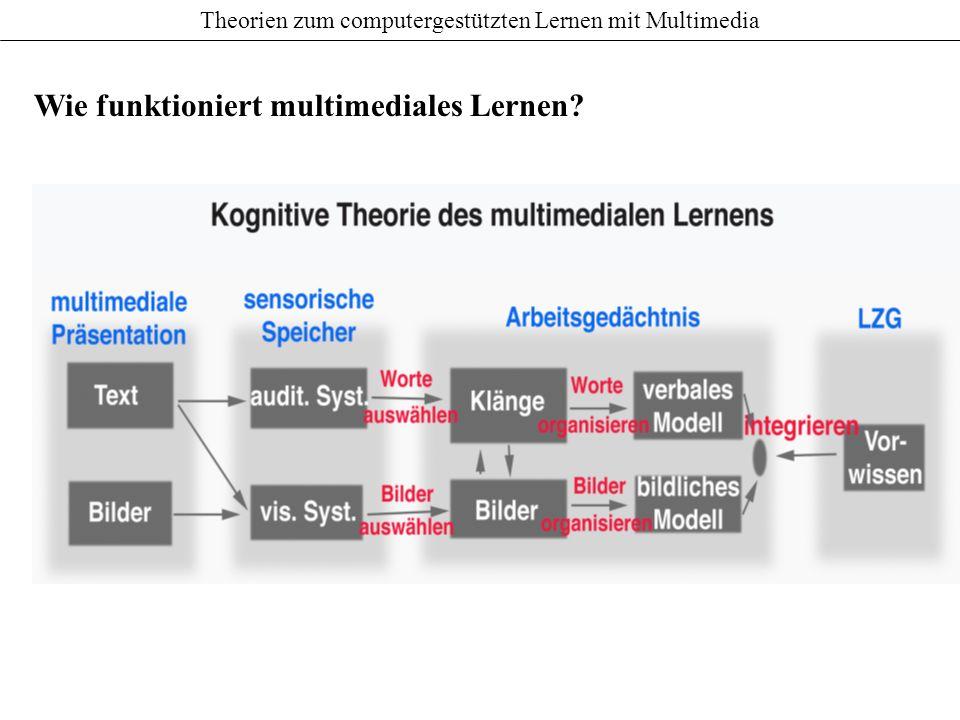 Theorien zum computergestützten Lernen mit Multimedia Was ist eine multimediale Instruktion?... eine Präsentation bestehend aus Text (gesprochen oder