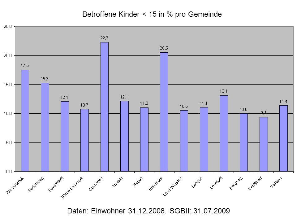 Daten: Einwohner 31.12.2008. SGBII: 31.07.2009 Betroffene Kinder < 15 in % pro Gemeinde