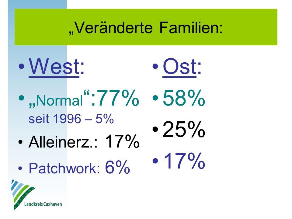 Veränderte Familien: West: Normal :77% seit 1996 – 5% Alleinerz.: 17% Patchwork: 6% Ost: 58% 25% 17%