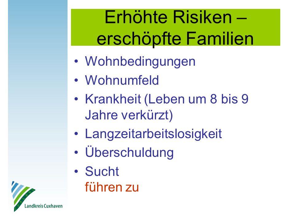 Erhöhte Risiken – erschöpfte Familien Wohnbedingungen Wohnumfeld Krankheit (Leben um 8 bis 9 Jahre verkürzt) Langzeitarbeitslosigkeit Überschuldung Sucht führen zu