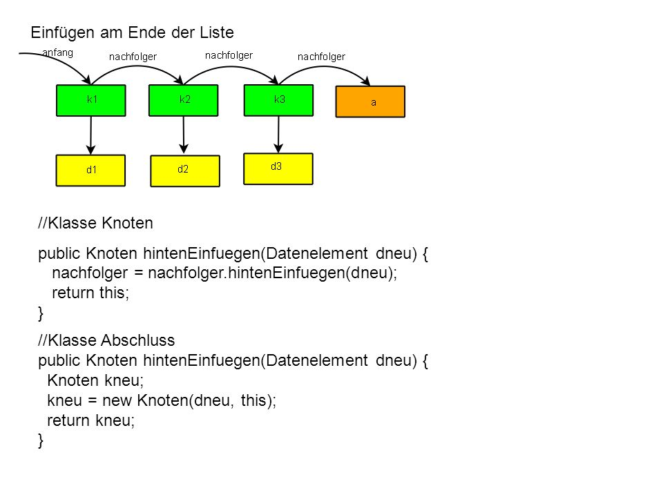 Einfügen am Ende der Liste //Klasse Knoten public Knoten hintenEinfuegen(Datenelement dneu) { nachfolger = nachfolger.hintenEinfuegen(dneu); return this; } //Klasse Abschluss public Knoten hintenEinfuegen(Datenelement dneu) { Knoten kneu; kneu = new Knoten(dneu, this); return kneu; }