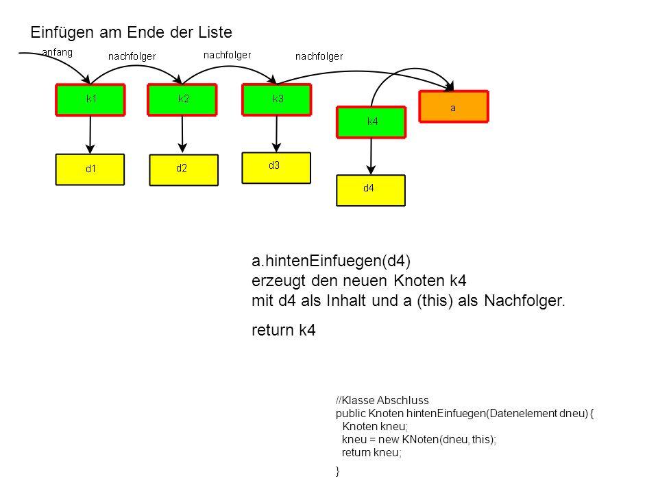 Einfügen am Ende der Liste a.hintenEinfuegen(d4) erzeugt den neuen Knoten k4 mit d4 als Inhalt und a (this) als Nachfolger. return k4 //Klasse Abschlu