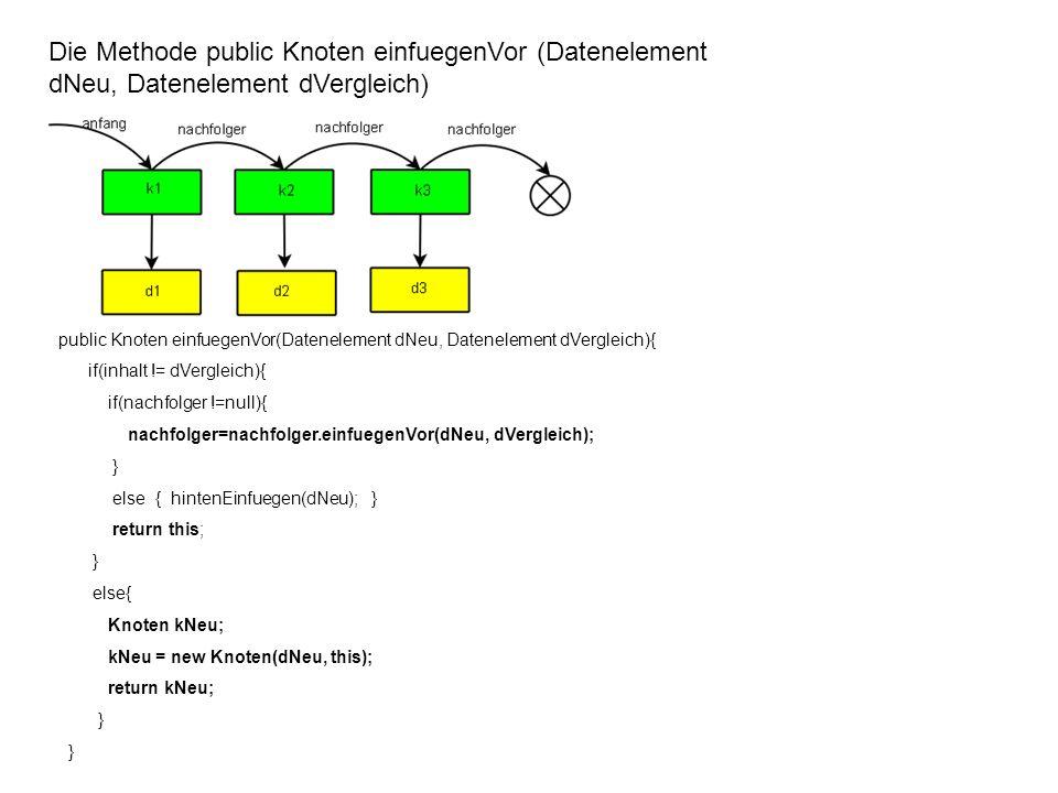 Die Methode public Knoten einfuegenVor (Datenelement dNeu, Datenelement dVergleich) public Knoten einfuegenVor(Datenelement dNeu, Datenelement dVergleich){ if(inhalt != dVergleich){ if(nachfolger !=null){ nachfolger=nachfolger.einfuegenVor(dNeu, dVergleich); } else { hintenEinfuegen(dNeu); } return this; } else{ Knoten kNeu; kNeu = new Knoten(dNeu, this); return kNeu; }